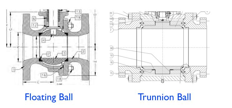 Trunnion Ball versus Floating Ball Valves